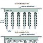 Losas Combinadas con Pilotes: economizando la cimentación.