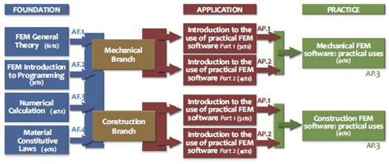 Estructura de asignaturas del Módulo Experto