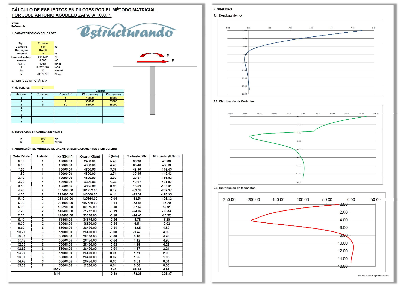 Hoja de cálculo esfuerzos laterales en pilotes mediante método matricial