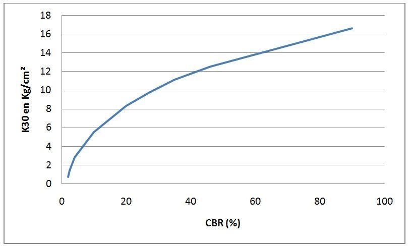 Breve resumen del Coeficiente de Balasto - Estructurando