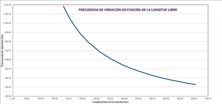 Expresión gráfica de la relación obtenida entre la longitud libre y la frecuencia obtenida. Elaboración propia