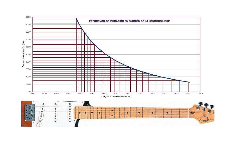 Guitarra y frecuencia 13