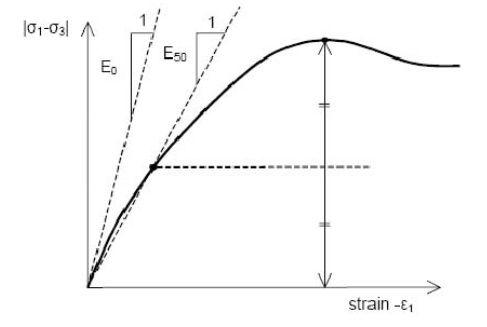 Definición de E0 y E50. ( Fuente: PLAXIS Manual)