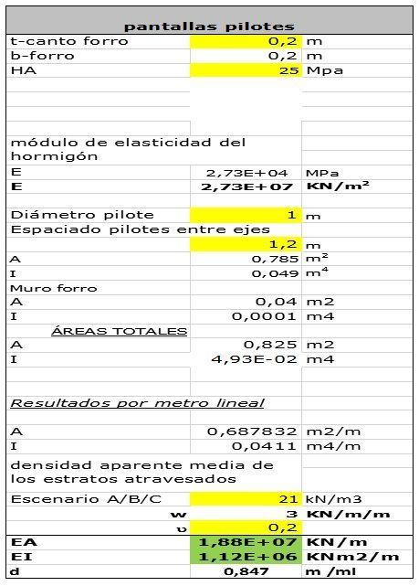 Parámetros geométricos y rigideces en pantalla de pilotes