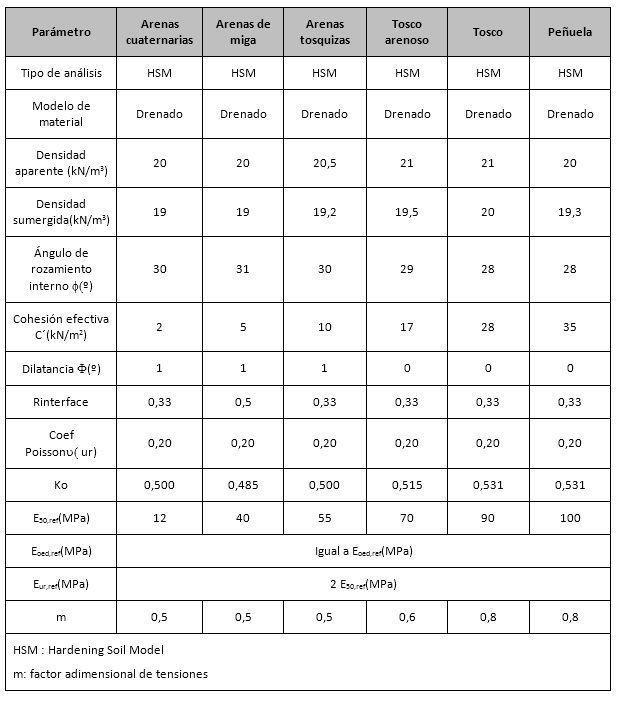 Parámetros geotécnicos en modelo Hardening Soil Model para sección Tipo A en Plaxis.