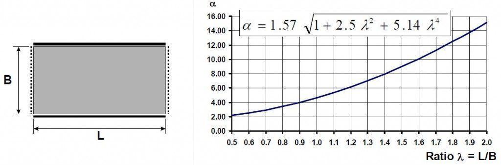 frecuencia placa 2