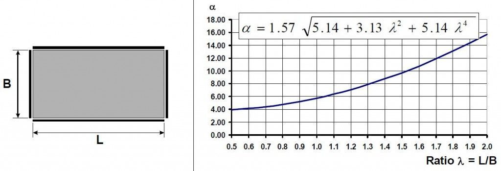 frecuencia placa 6
