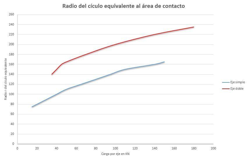 radio-equivalente-huella-estructuras
