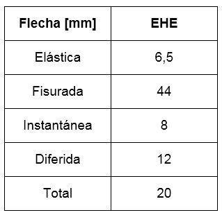flecha_ehe