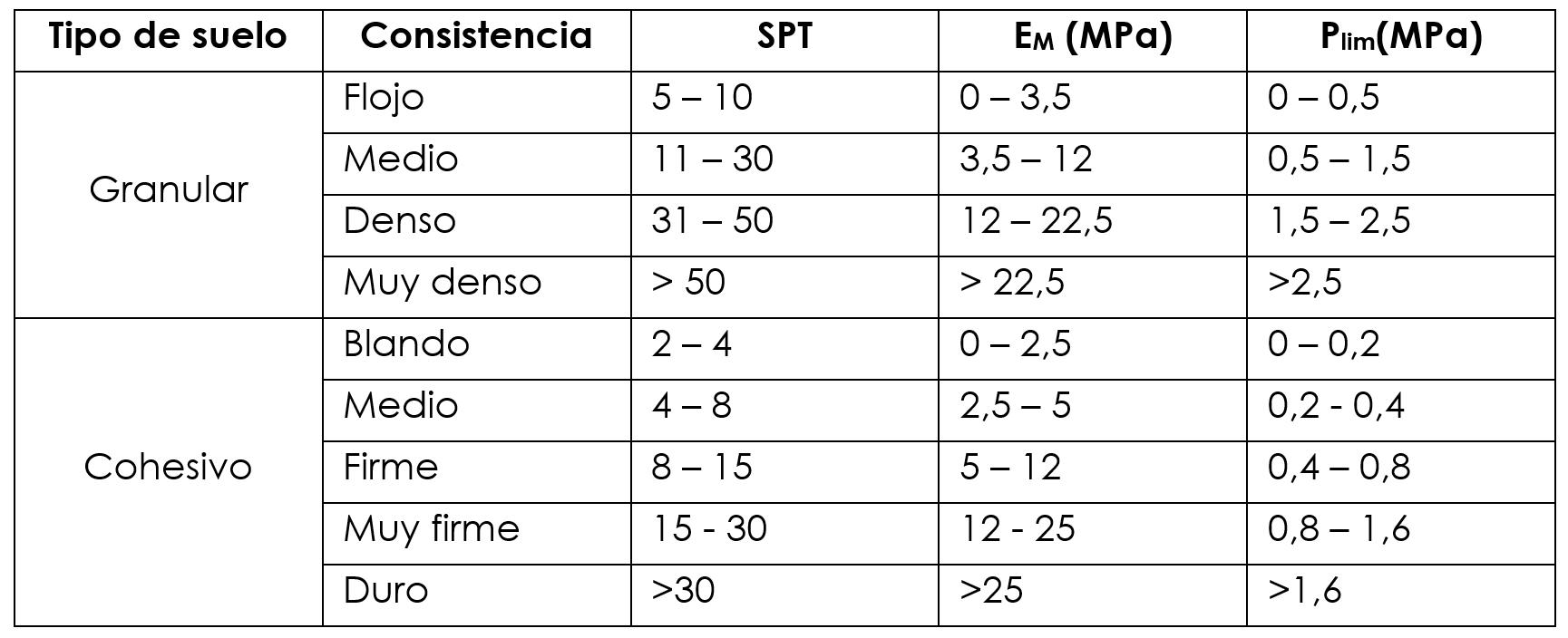 Breve Resumen Del Coeficiente De Balasto Horizontal Para