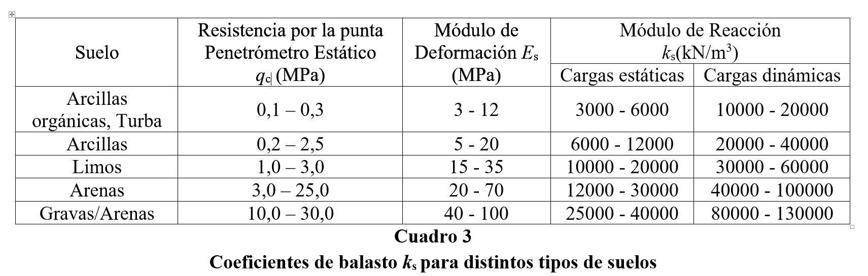Coeficiente De Balasto Para Determinación De Esfuerzos En