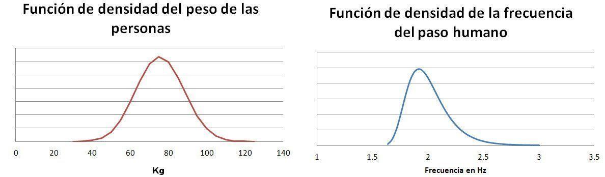 Función de densidad de masa corporal y frecuencia de peso