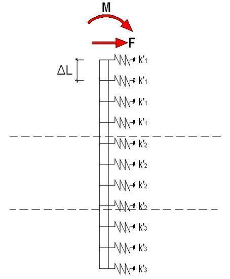Modelo esfuerzos horizontales en pilotes