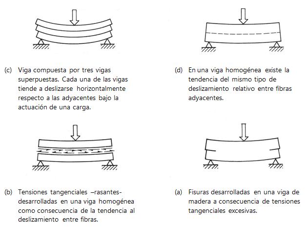 Figura 1: Tensiones rasantes entre fibras adyacentes de la viga considerada [1]