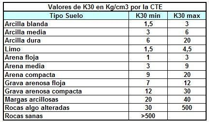 k30_cte