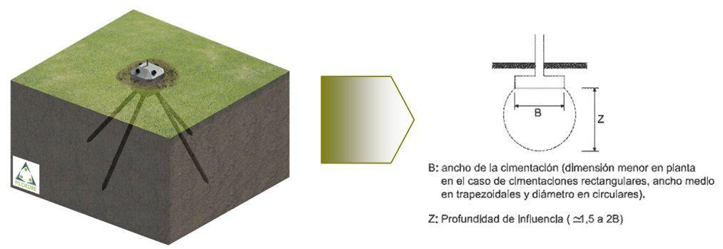 poliedre_cimentación