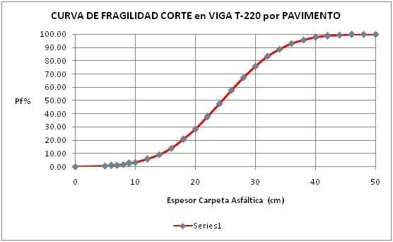 curva_fragilidad