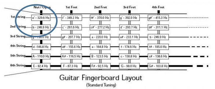 Tabla de frecuencias tipificadas de las notas musicales. Fuente (2)