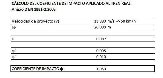 coeficiente de impacto 2
