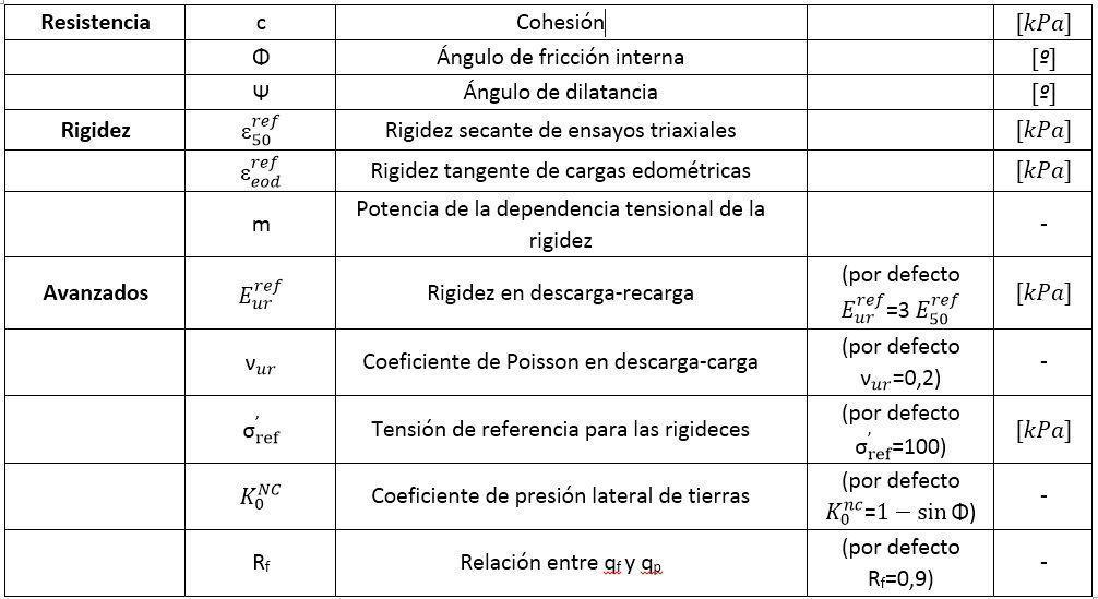 Parámetros del modelo Hardening Soil en Plaxis