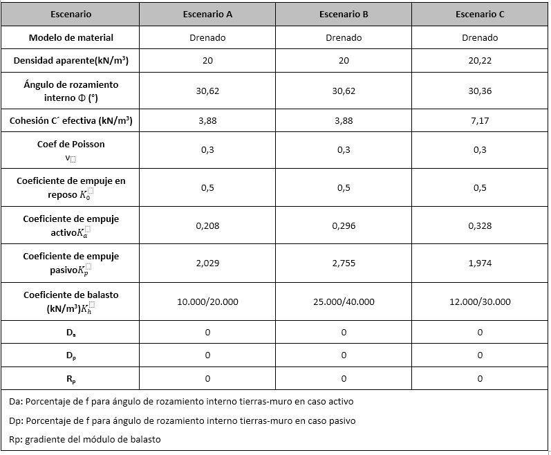 Parámetros geotécnicos y coef de balasto para Rido en sección Tipo C