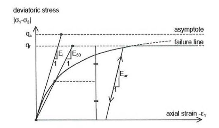 Relación hiperbólica tensión-deformación para ensayos triaxiales consolidados drenados.( Fuente: PLAXIS Manual)