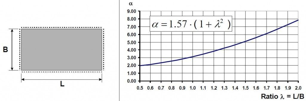 frecuencia placa 1