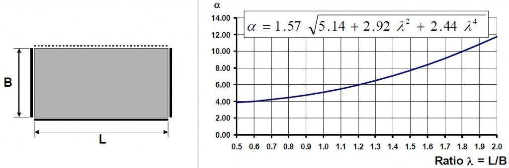 frecuencia placa 3