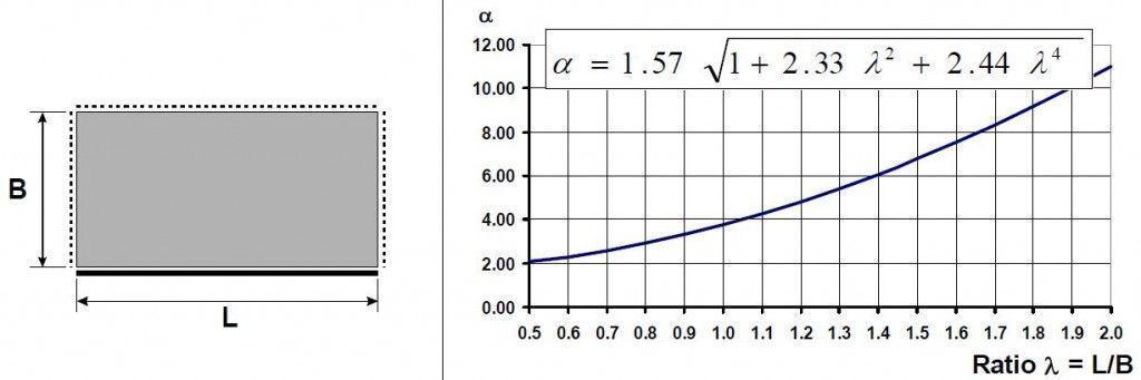 frecuencia placa 4