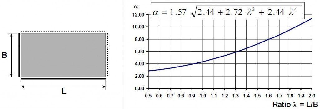 frecuencia placa 5