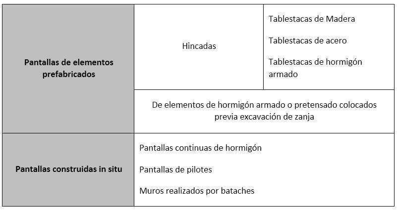 tipologia de pantalals