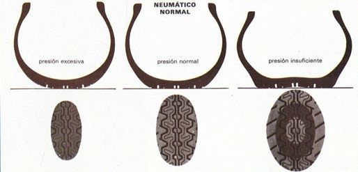 huella-neumatico-segun-presion